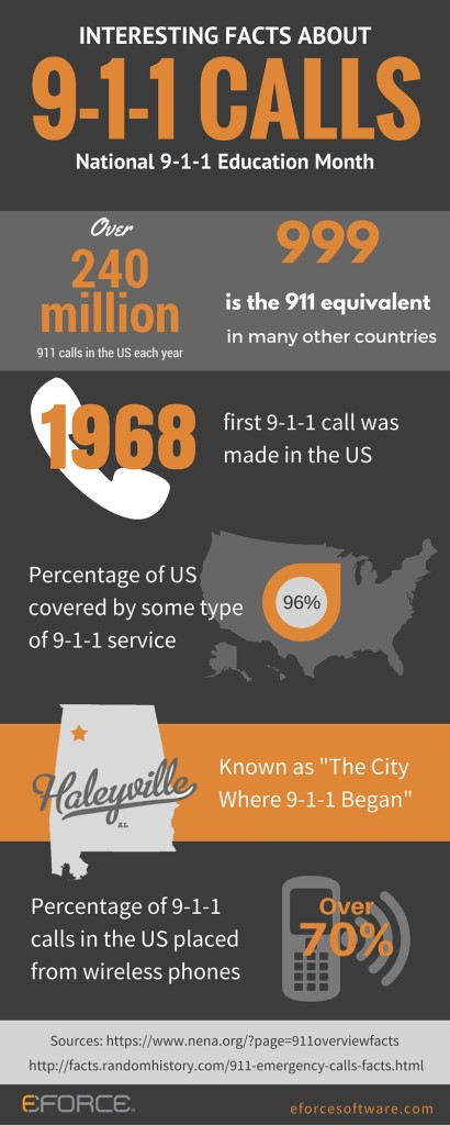 911 Facts